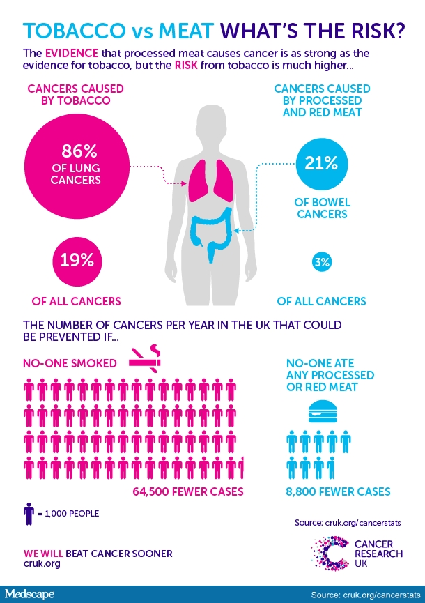 ht_151102_cancer_research_uk_tobacco_vs_meat_twitter_610x840